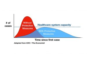 Flattening the curve of infection graphic